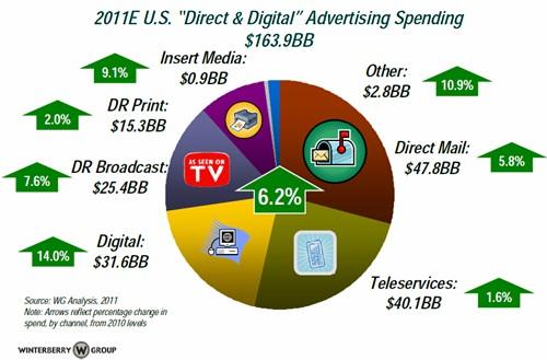 Digital Marketing Spending 2010-2011