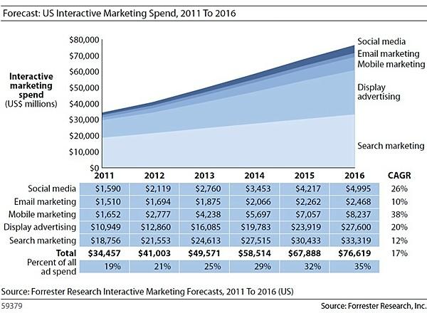 interactive-marketing-statistics-research