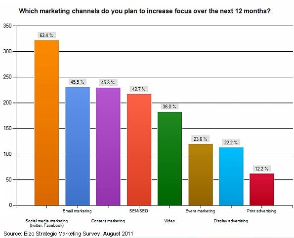 marketing-channels-2011-2012
