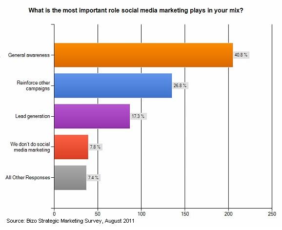 social-media-channel-2011-2012