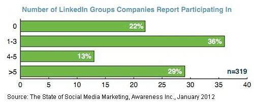 linkedin-groups-2012