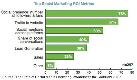 top-social-marketing-metrics-2012