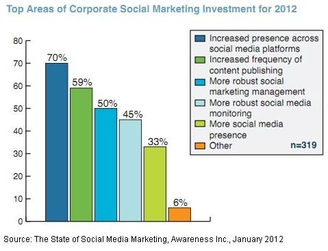 top-social-marketing-metrics--investment-2012