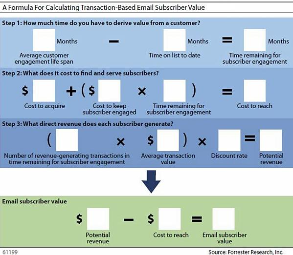 Email-subscriber-value-formula