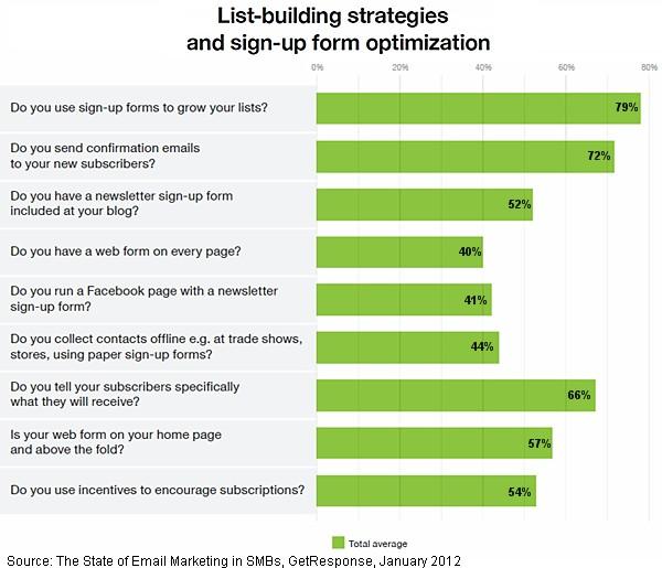 list-building-strategies-small-medium-business-1