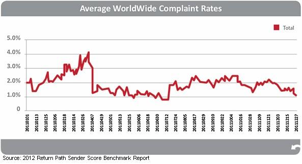 average-world-complaint-rates-return-path-2012
