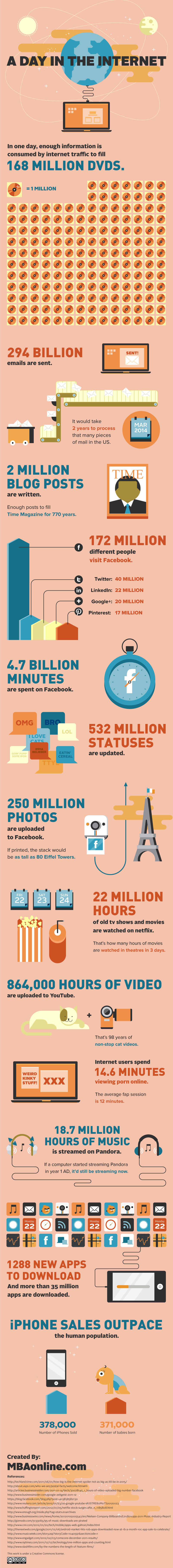 Internet statistics, Infographic