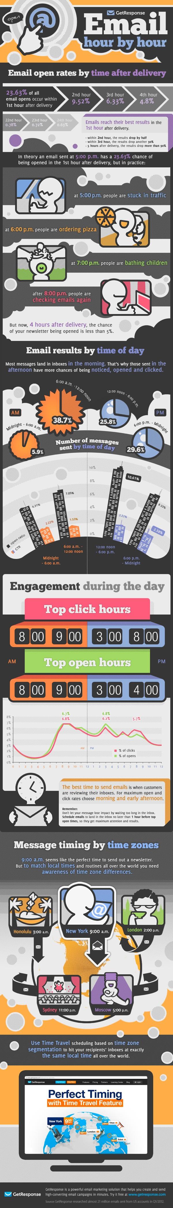Email marketing. Timing infogpraphic