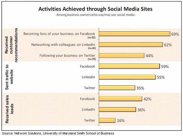 Social Media and Small Business Statistics 2010 - Small Business Achievments through Social Media Channels