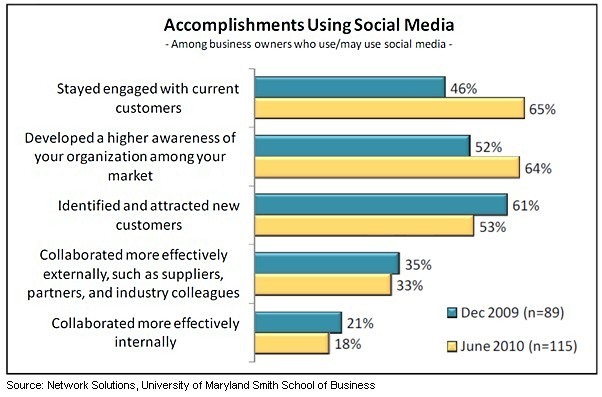 Social media and small business statistics 2010 - Small business accomplishments using social media channels