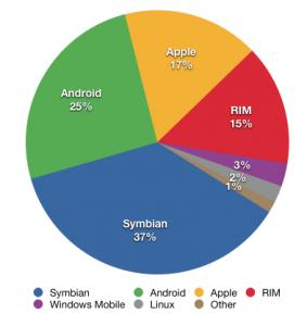 Smartphone Market Statistics, End of 2010