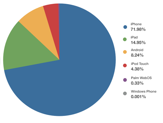 mobile email client statistics