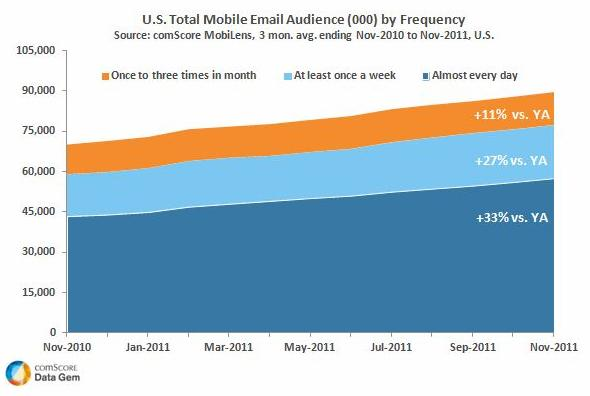 mobile-email-usage-2010-2011-comscore