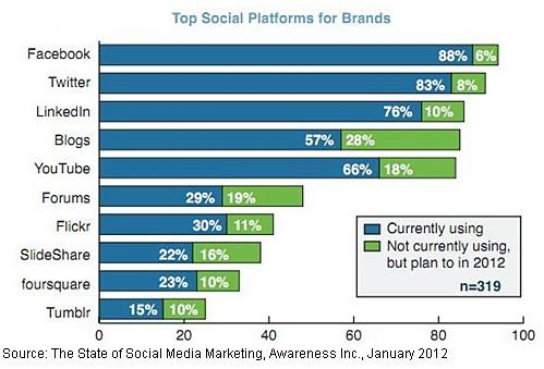 top-social-platforms-for-brands-2012