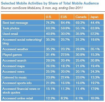 mobile-activities-by-action-2011-2012-mobile-marketing-statistics-chart