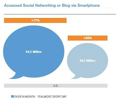 mobile-social-networking-mobile-blog-access-2011-2012-mobile-marketing-statistics-chart