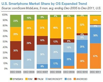 smartphone-market-by-OS-2011-2012-mobile-marketing-statistics-chart