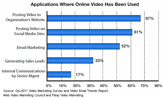 applications-where-video-marketing-is-used-2011-2012