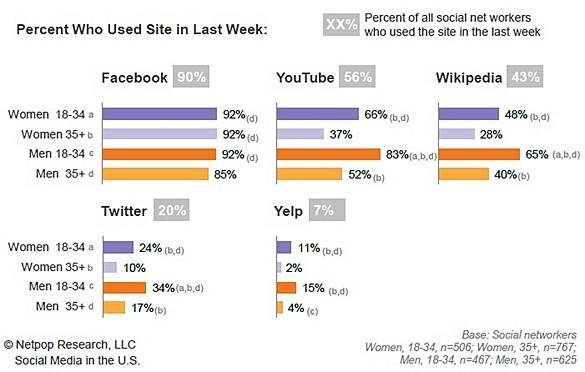 social-media-website-visits-statistics-age-gender-1