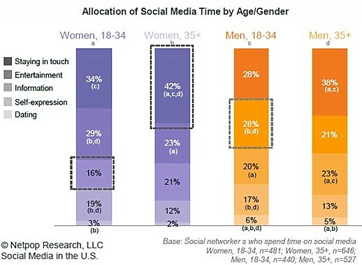 time-spent-in-social-media-statistics-by-age-and-purpose