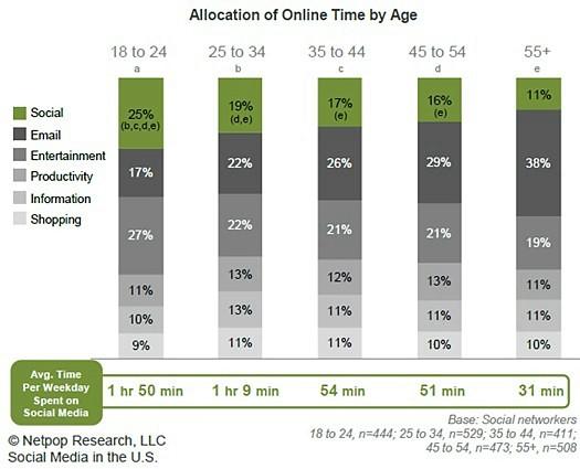 time-spent-online-statistics-age-gender-social-media-email-3