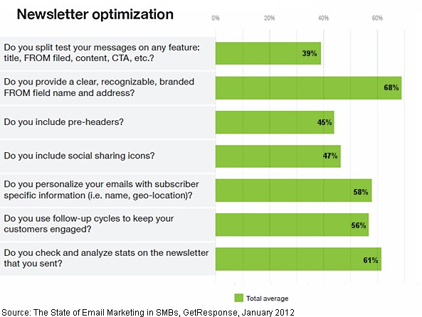 email-letter-optimization-small-medium-business-2
