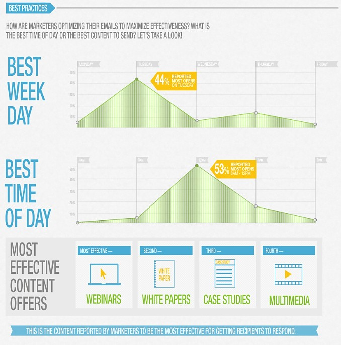 B2B Email Bet Practices