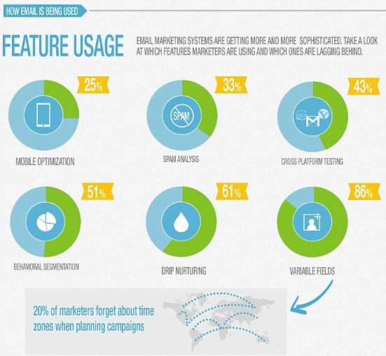 B2B Email feature usage
