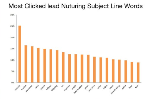 Best Words for Email Subject Lines