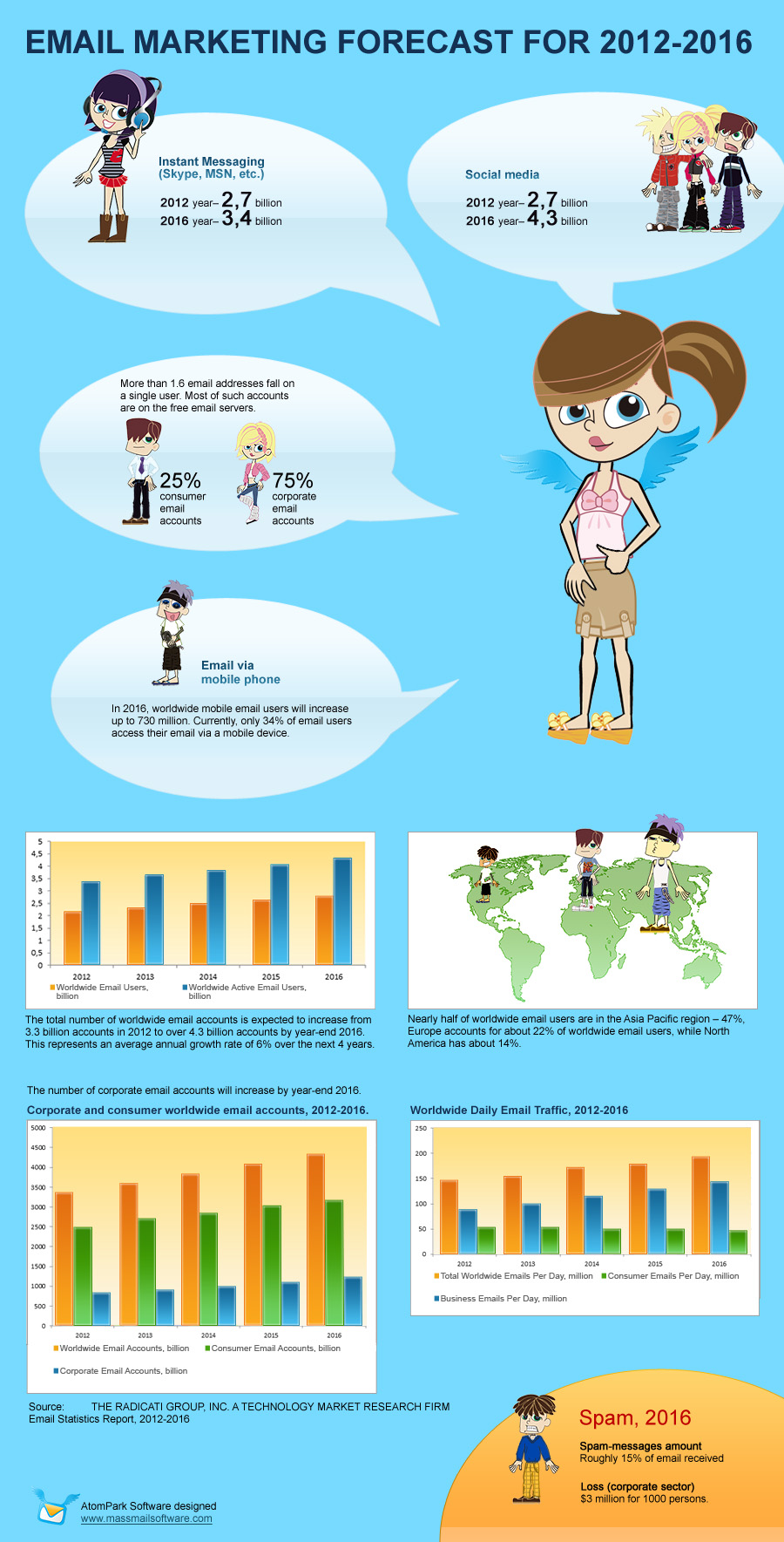 email-marketing-infographics