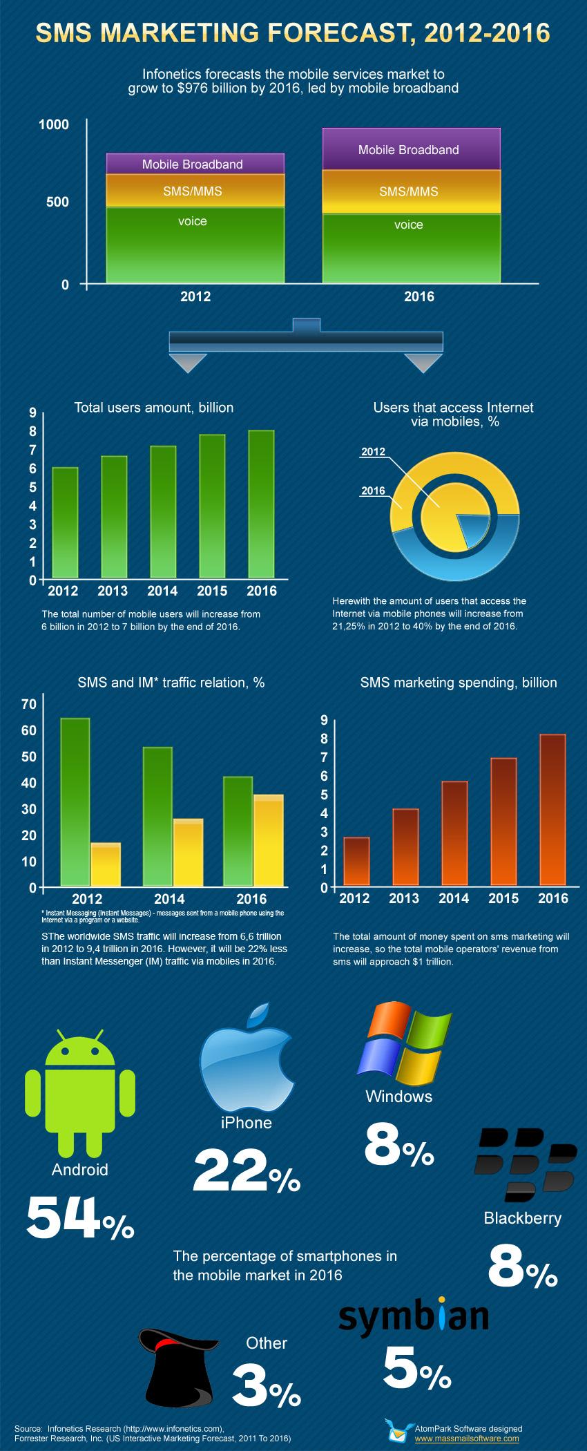 SMS marketing statistics Infographics