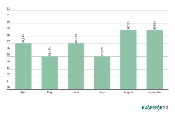 Kaspersky Spam Report
