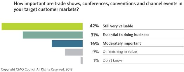 offline-marketing-events-statistics-2013