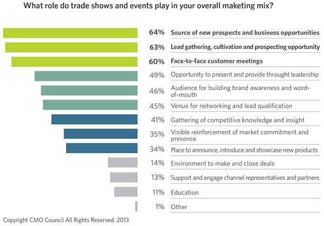 offline-marketing-events-statistics-2013-3