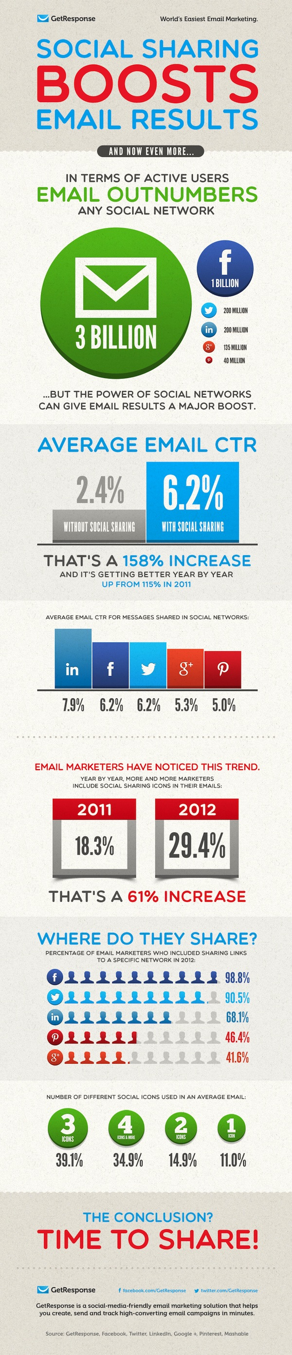 email marketing social sharing infographic