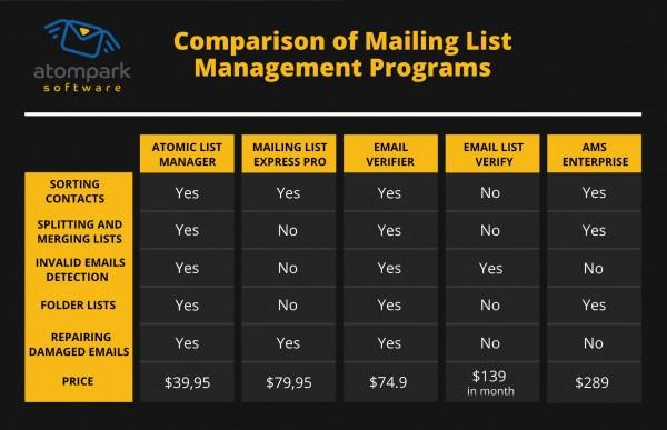 Mass mailing programs