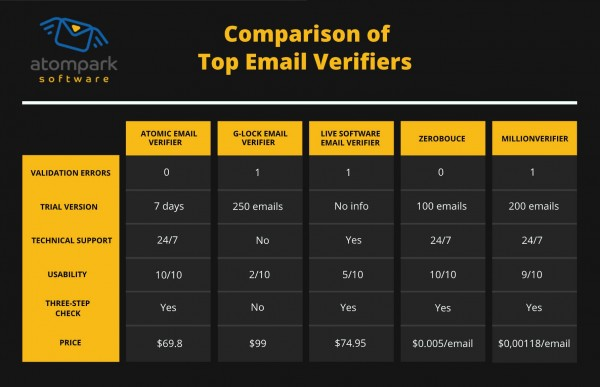 Email verifiers