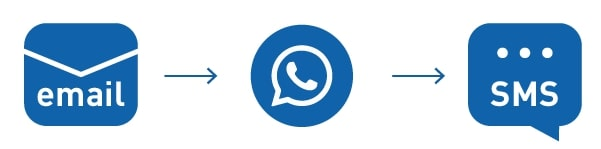 Email + WhatsApp + SMS