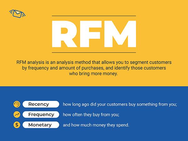 rfm analysis